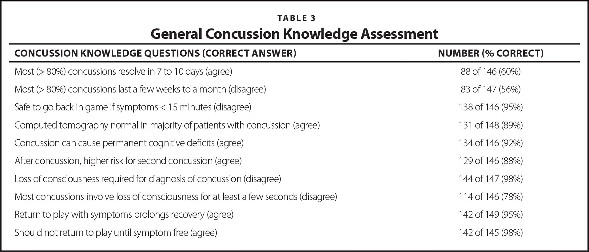 General Concussion Knowledge Assessment