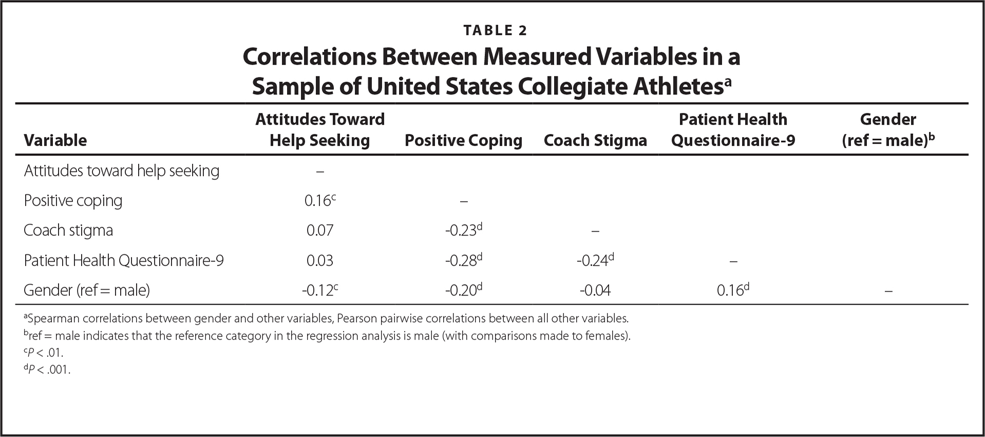 Correlations Between Measured Variables in a Sample of United States Collegiate Athletesa