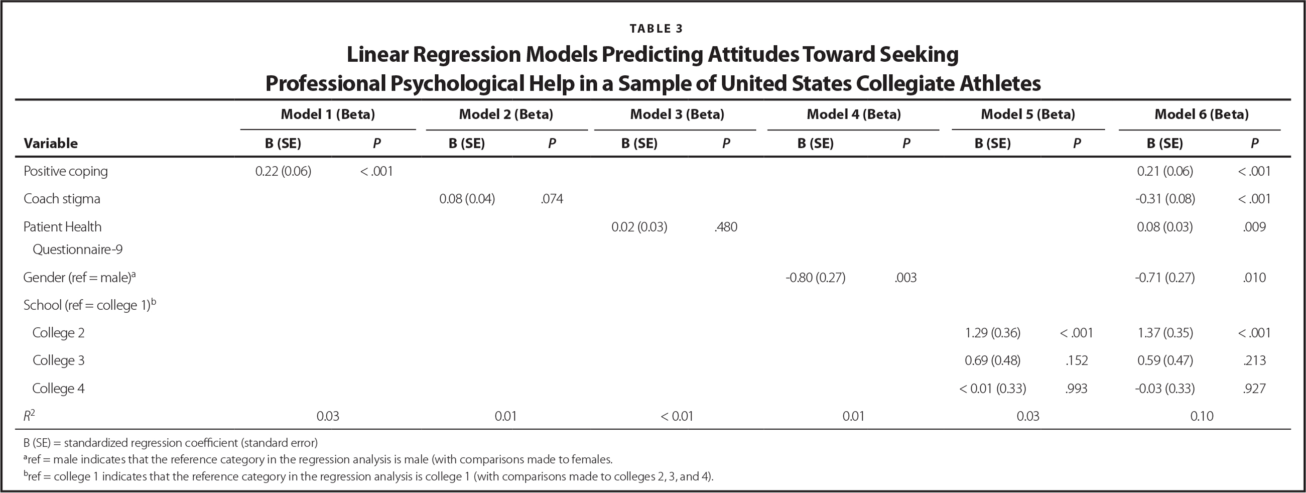 Linear Regression Models Predicting Attitudes Toward Seeking Professional Psychological Help in a Sample of United States Collegiate Athletes