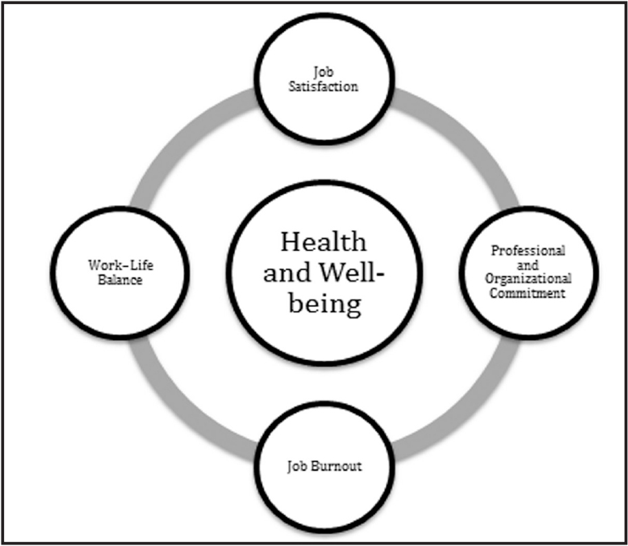 Relationship between professional issues and health and well-being.