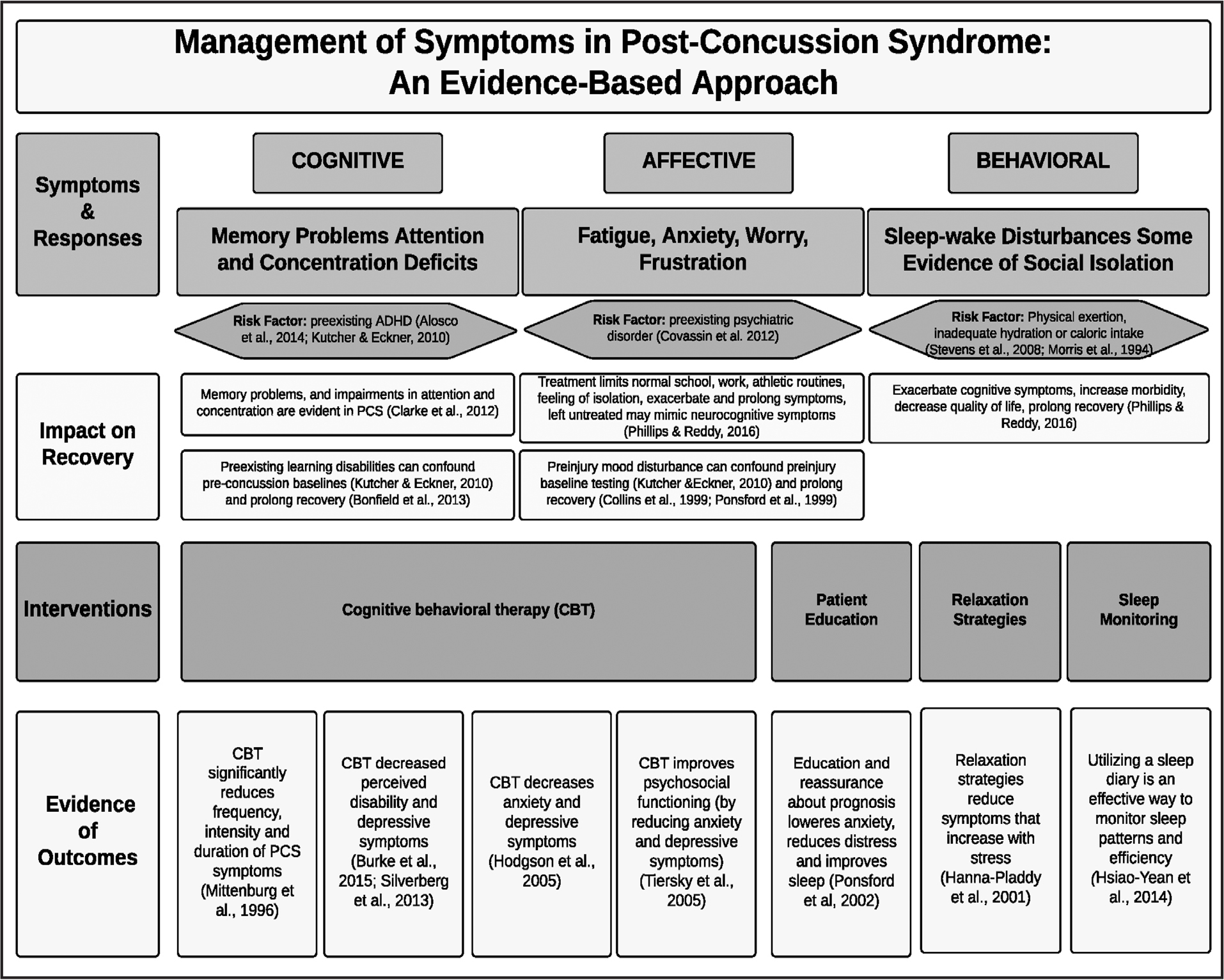 Evidence-based approach to post-concussion symptom management. ADHD = attention-deficit/hyperactivity disorder; PCS = post-concussion syndrome