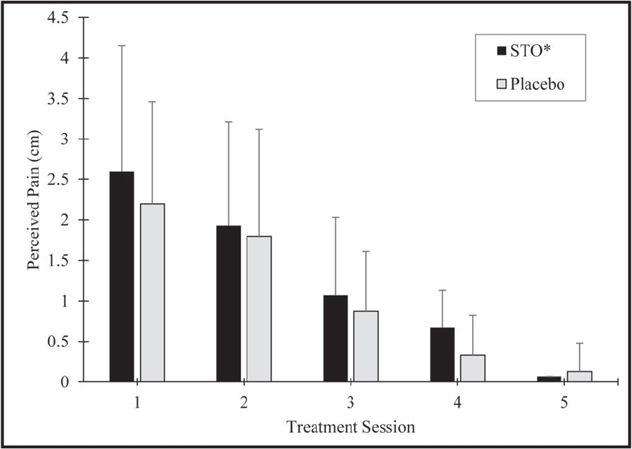 Mean pain scores reported during each treatment. STO = soft tissue oscillation
