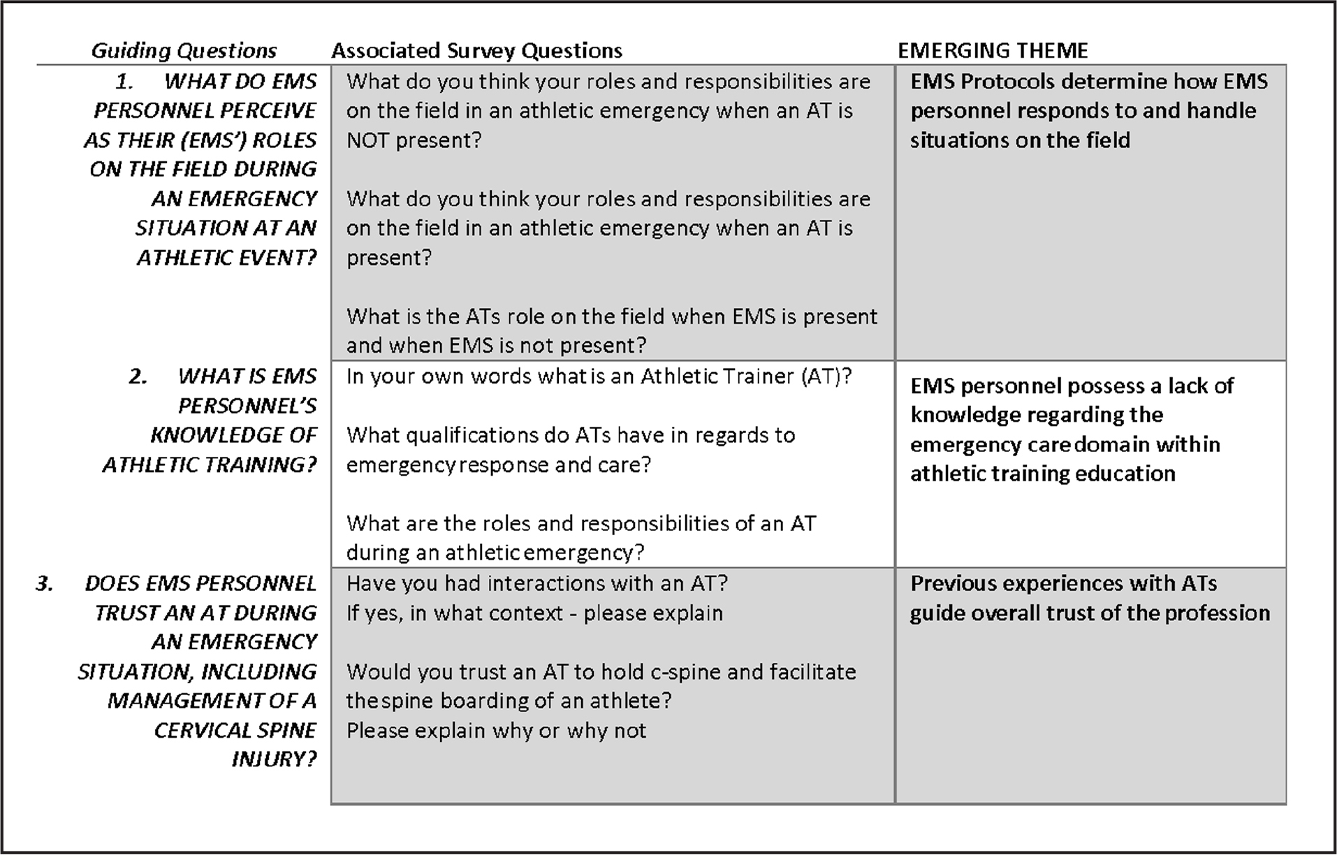 Guiding questions, associated survey questions, and emerging themes.