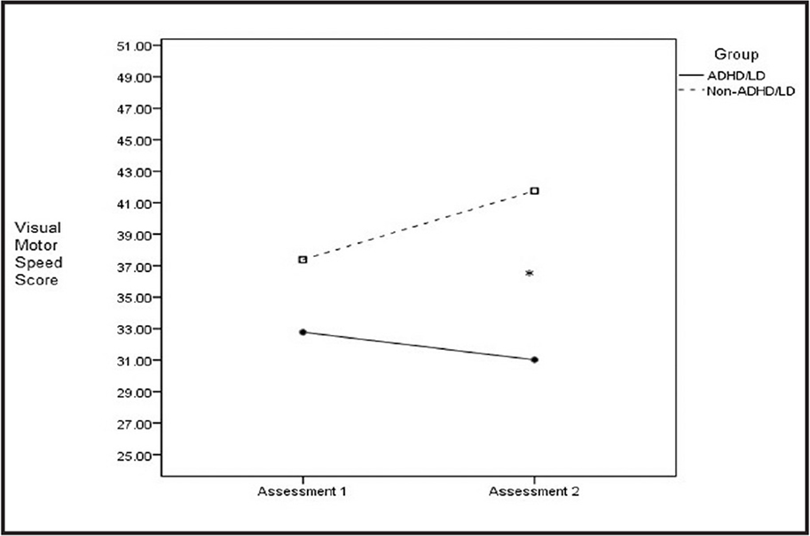 Visual motor speed scores by group and assessment. ADHD/LD = attention deficit/hyperactivity disorder or a learning disability