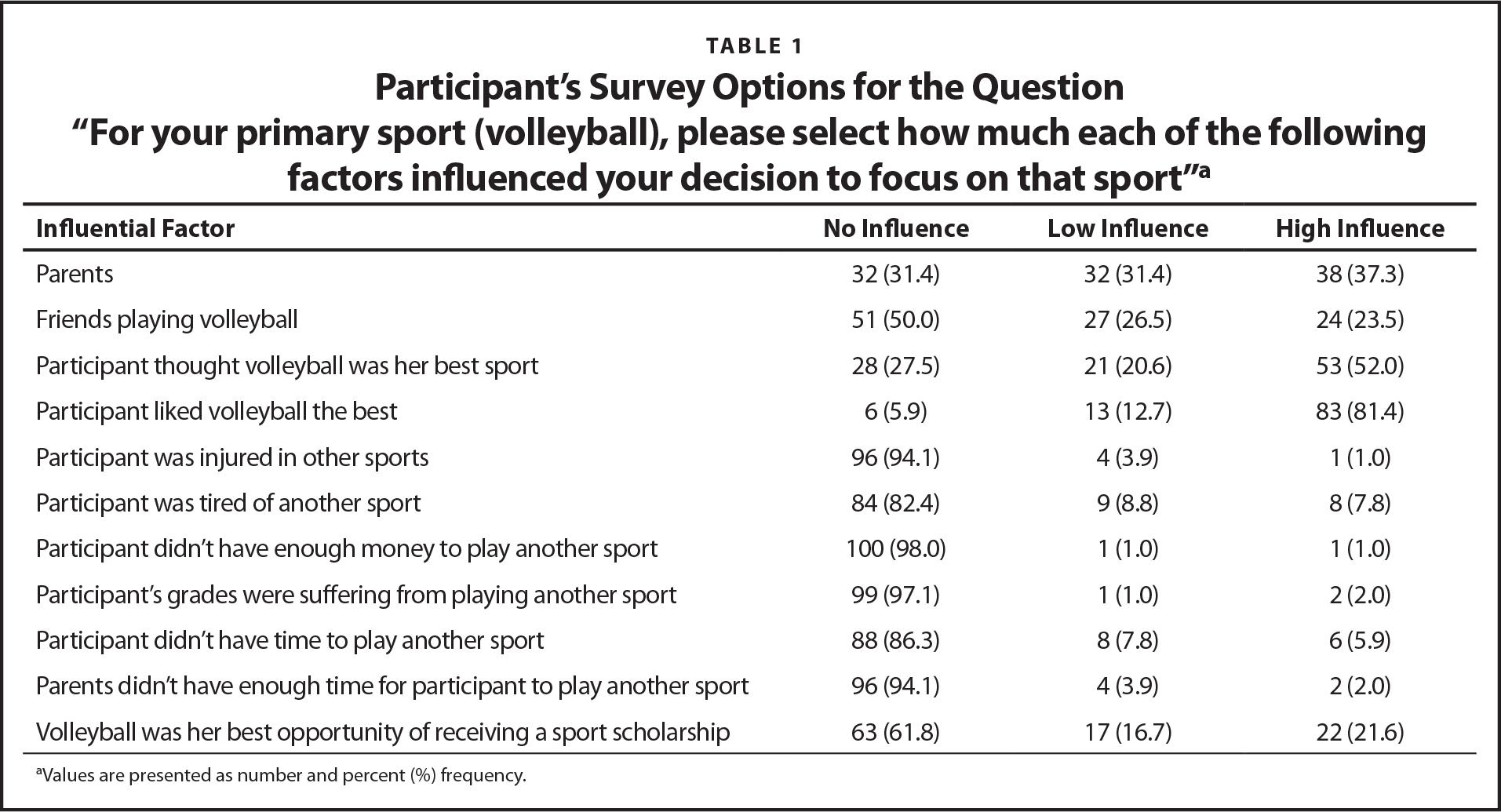 "Participant's Survey Options for the Question ""For your primary sport (volleyball), please select how much each of the following factors influenced your decision to focus on that sport""a"