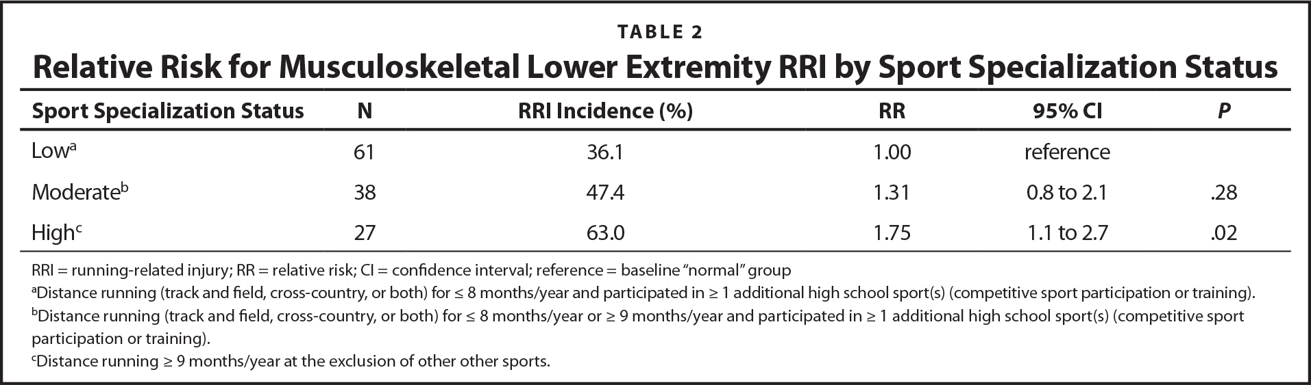 Relative Risk for Musculoskeletal Lower Extremity RRI by Sport Specialization Status