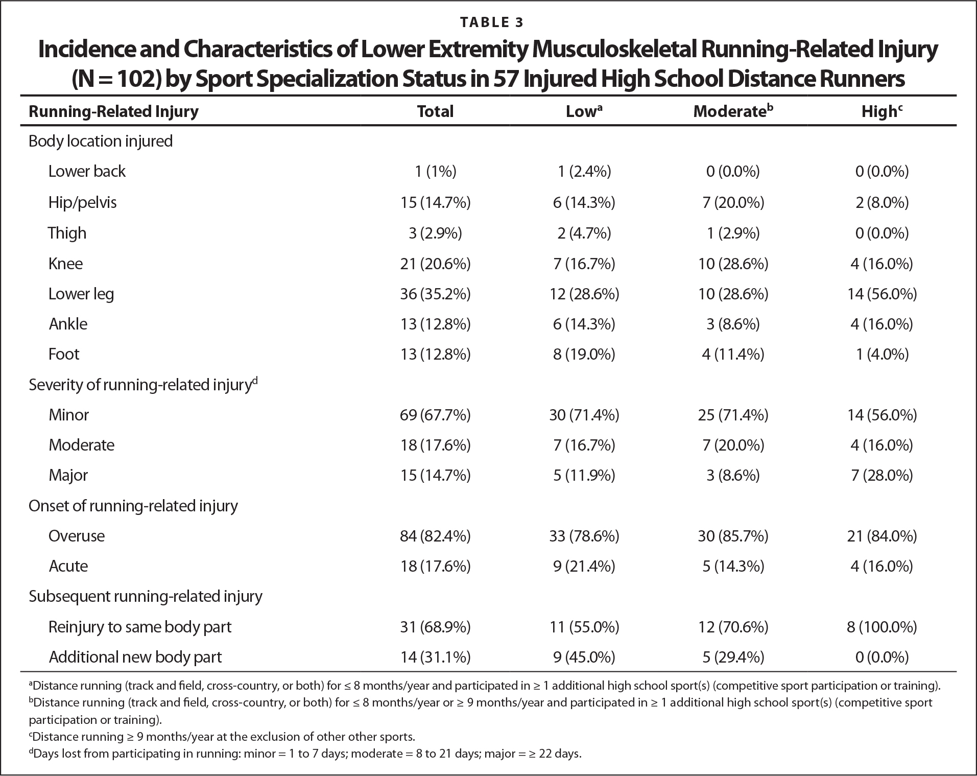 Incidence and Characteristics of Lower Extremity Musculoskeletal Running-Related Injury (N = 102) by Sport Specialization Status in 57 Injured High School Distance Runners