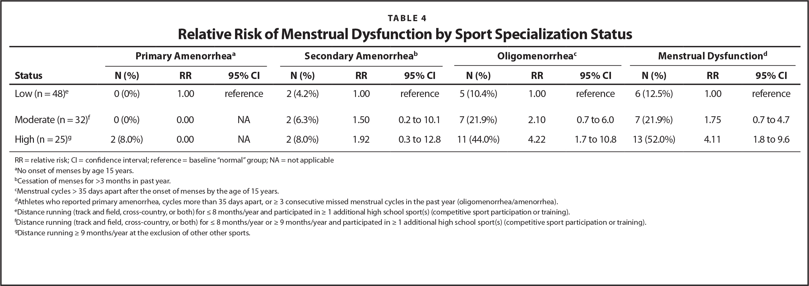 Relative Risk of Menstrual Dysfunction by Sport Specialization Status