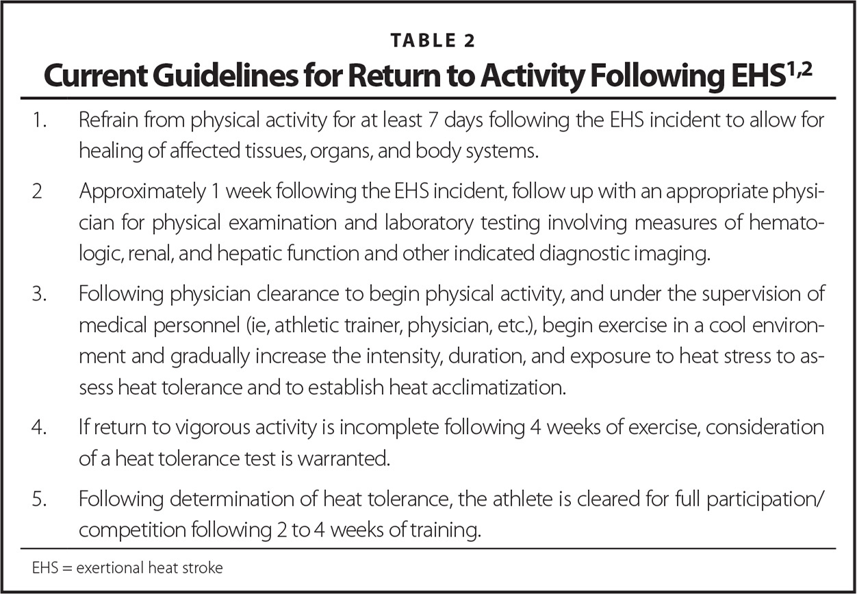 Current Guidelines for Return to Activity Following EHS1,2