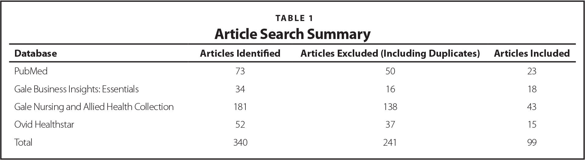 Article Search Summary