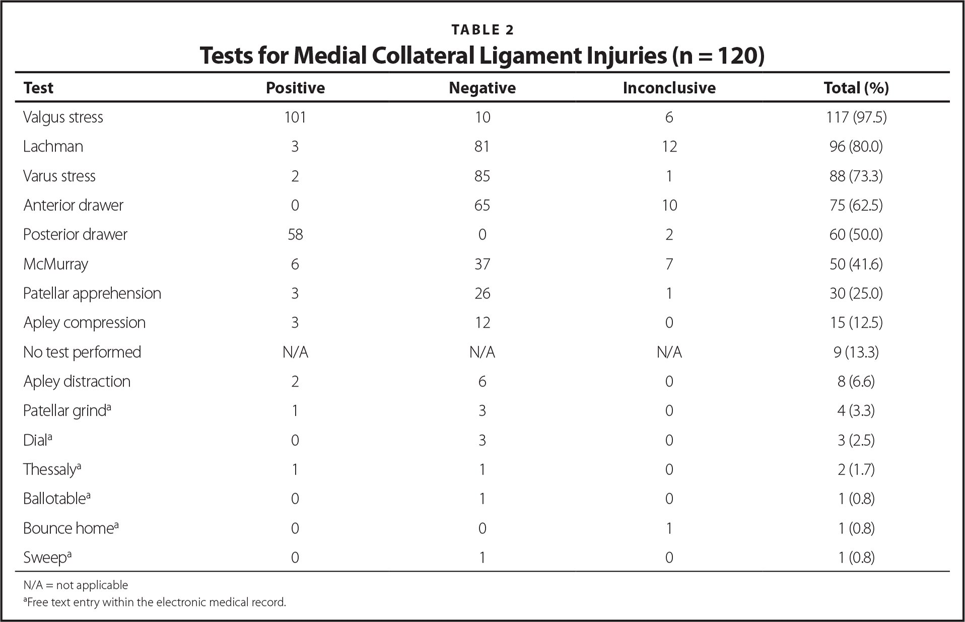 Tests for Medial Collateral Ligament Injuries (n = 120)