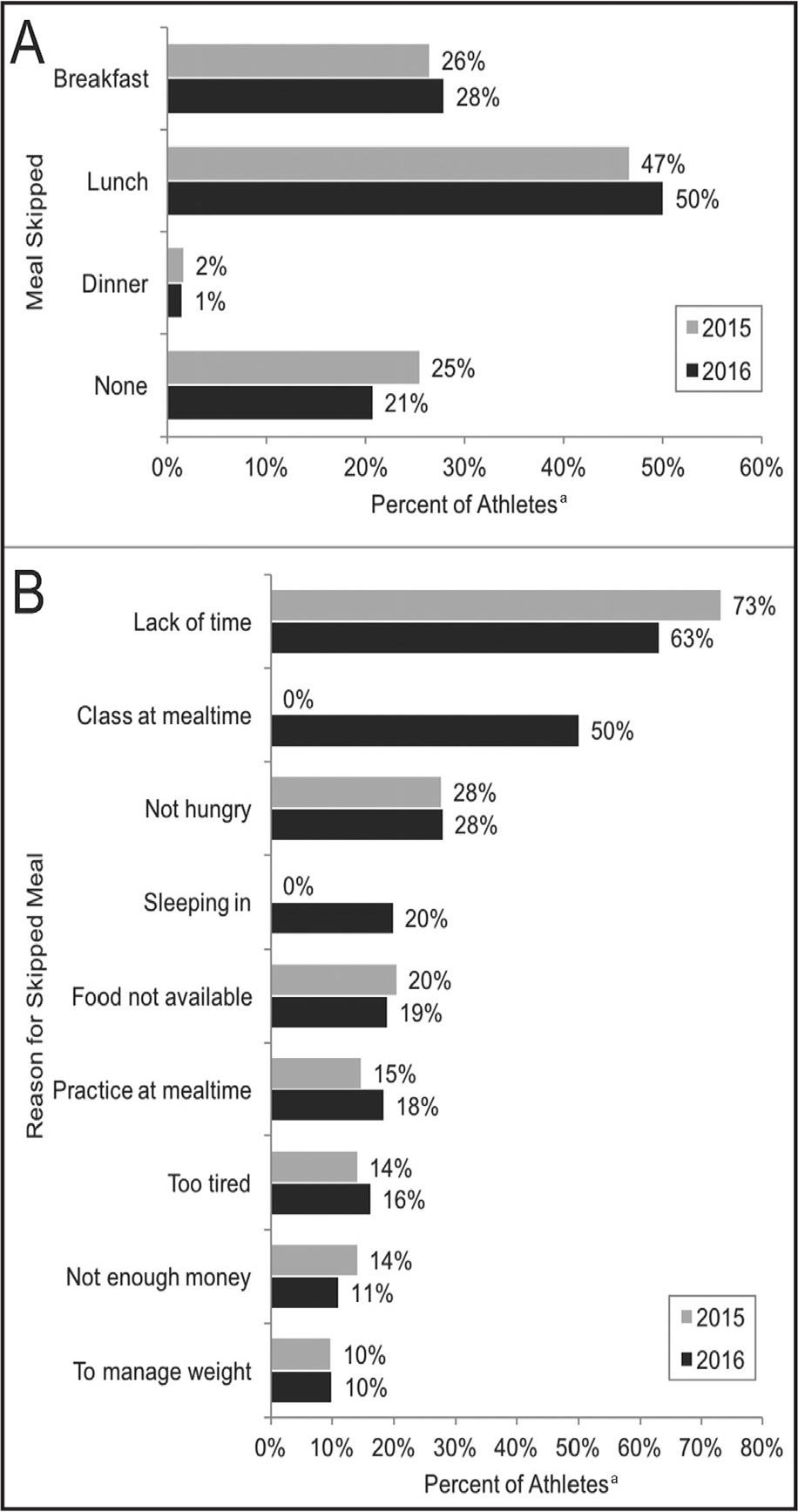Athletes' meal skipping patterns and associated reasons for missing meals. (A) Lunch was reported as the most often skipped meal in both years. The athletic department provides free breakfast to all athletes. (B) Lack of time was the number one reason for skipping a meal during both years. The two responses with no data from 2015 were new on the 2016 survey. aPercentages based on the total number of athletes who completed the questions, n = 680 (2015) and n = 678 (2016).