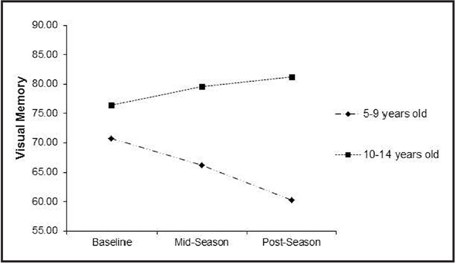 Visual memory scores of participants beginning contact, helmeted football from 5 to 9 years old were plotted in comparison to those who began at ages 10 to 14 years. Participants who began playing football between the ages of 5 and 9 years demonstrated significantly lower visual memory scores at all three points in time (P = .002) and significantly lower than those beginning contact football at ages 10 to 14 years old (P = .010).
