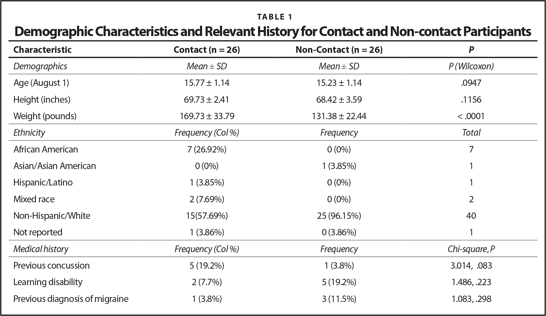 Demographic Characteristics and Relevant History for Contact and Non-contact Participants