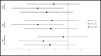 Strength effect sizes between groups. E-FAB = elevated fear avoidance belief; L-FAB = low fear avoidance belief