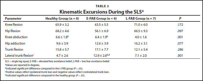 Kinematic Excursions During the SLSa