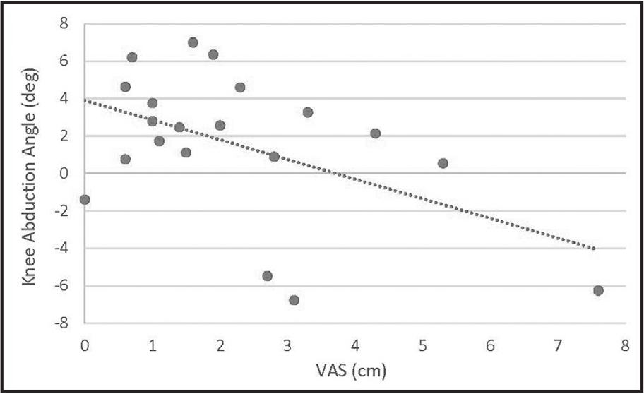 Scatterplot of the significant association between visual analog scale (VAS) pain and knee abduction angle. Weak negative association (r = −0.488) between VAS and knee abduction during the stance phase.