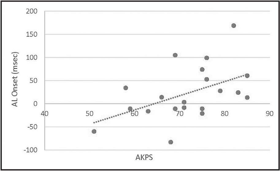 Scatterplots of statistically significant associations between Anterior Knee Pain Scale (AKPS) and adductor longus (AL) activation. Weak positive association (ρ = 0.495) between AKPS and AL onset.