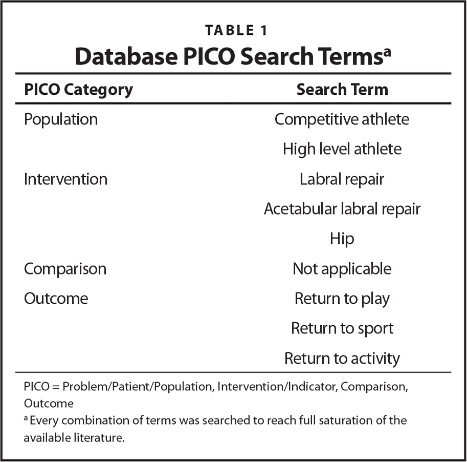 Database PICO Search Termsa
