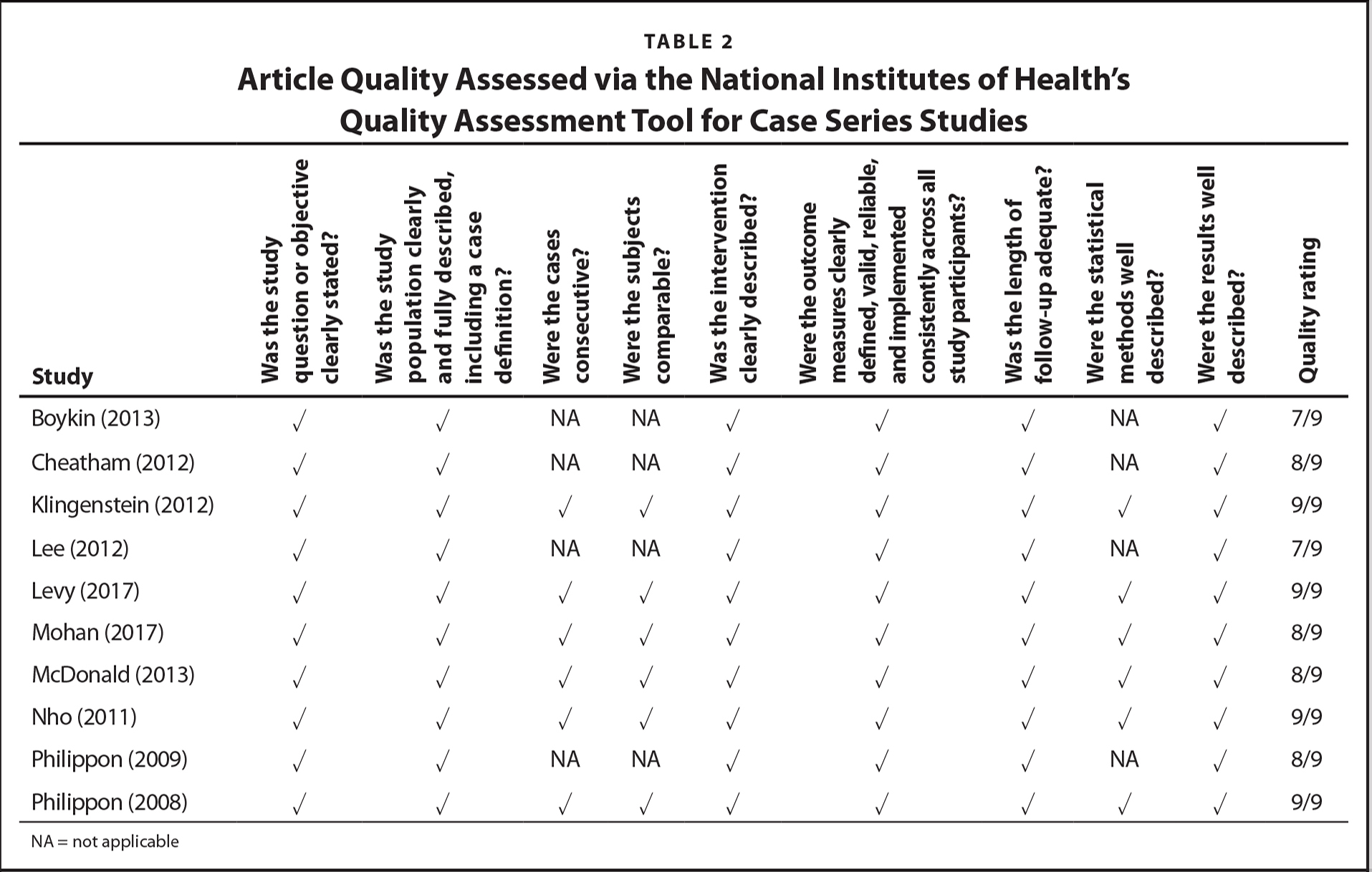 Article Quality Assessed via the National Institutes of Health's Quality Assessment Tool for Case Series Studies