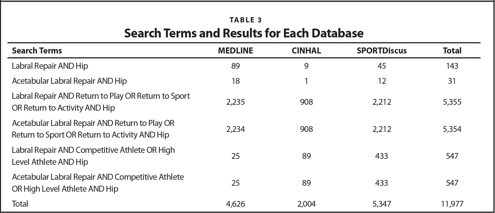 Search Terms and Results for Each Database