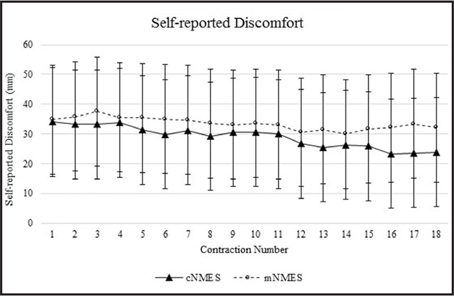 Self-reported discomfort. Error bars represent 95% confidence intervals calculated using the equation for within-participants design that has been recommended.55 c-NMES = conventional neuromuscular electrical stimulation; m-NMES = multipath neuromuscular electrical stimulation