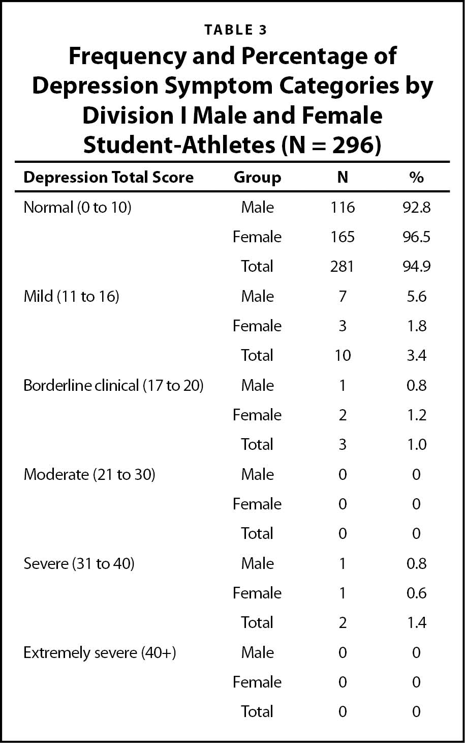 Frequency and Percentage of Depression Symptom Categories by Division I Male and Female Student-Athletes (N = 296)