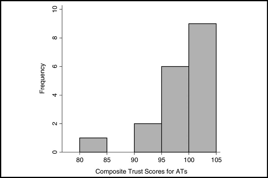 Histogram of the composite trust scores for the athletic trainers (ATs).