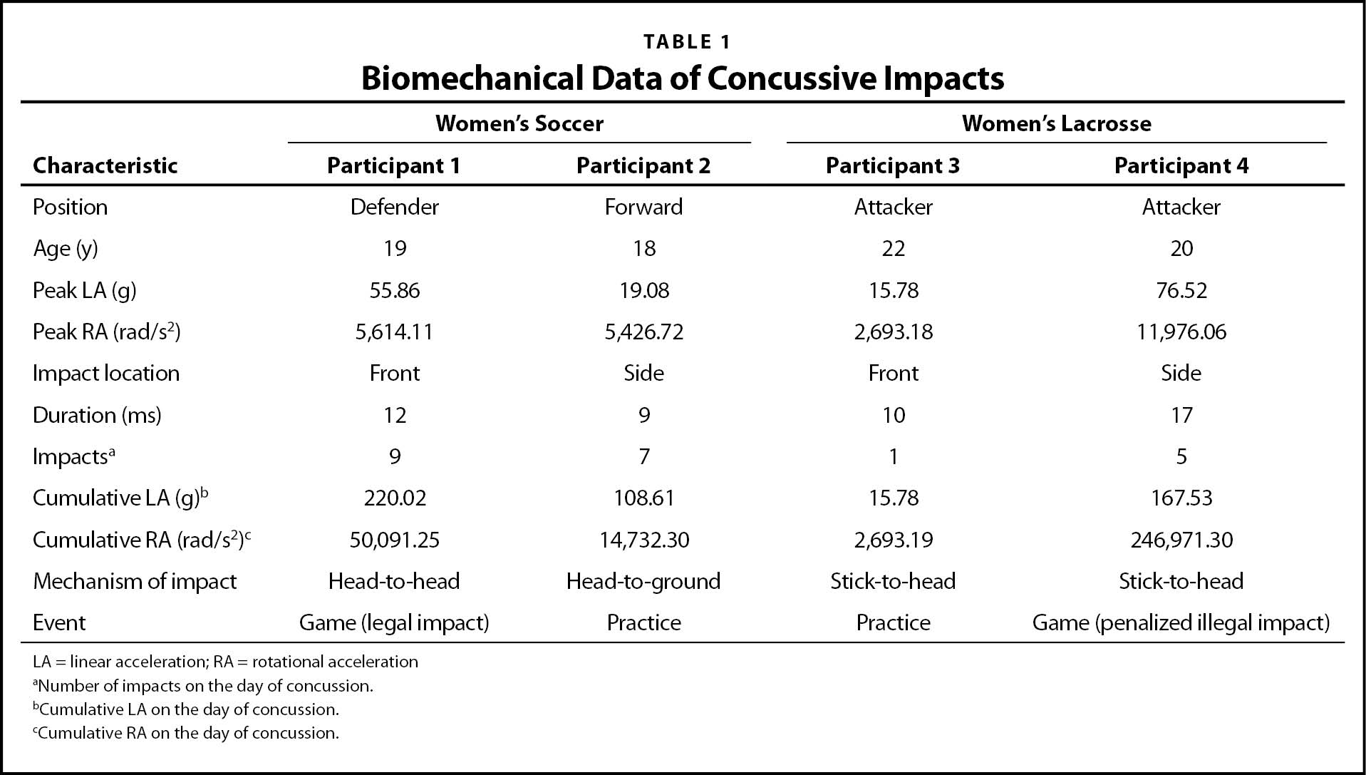 Biomechanical Data of Concussive Impacts