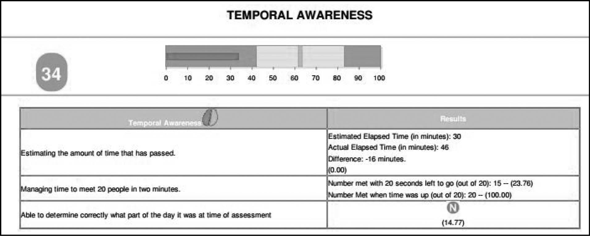 BrainFx 360 (BrainFx, Toronto, Ontario, Canada) cognitive outcome score example.