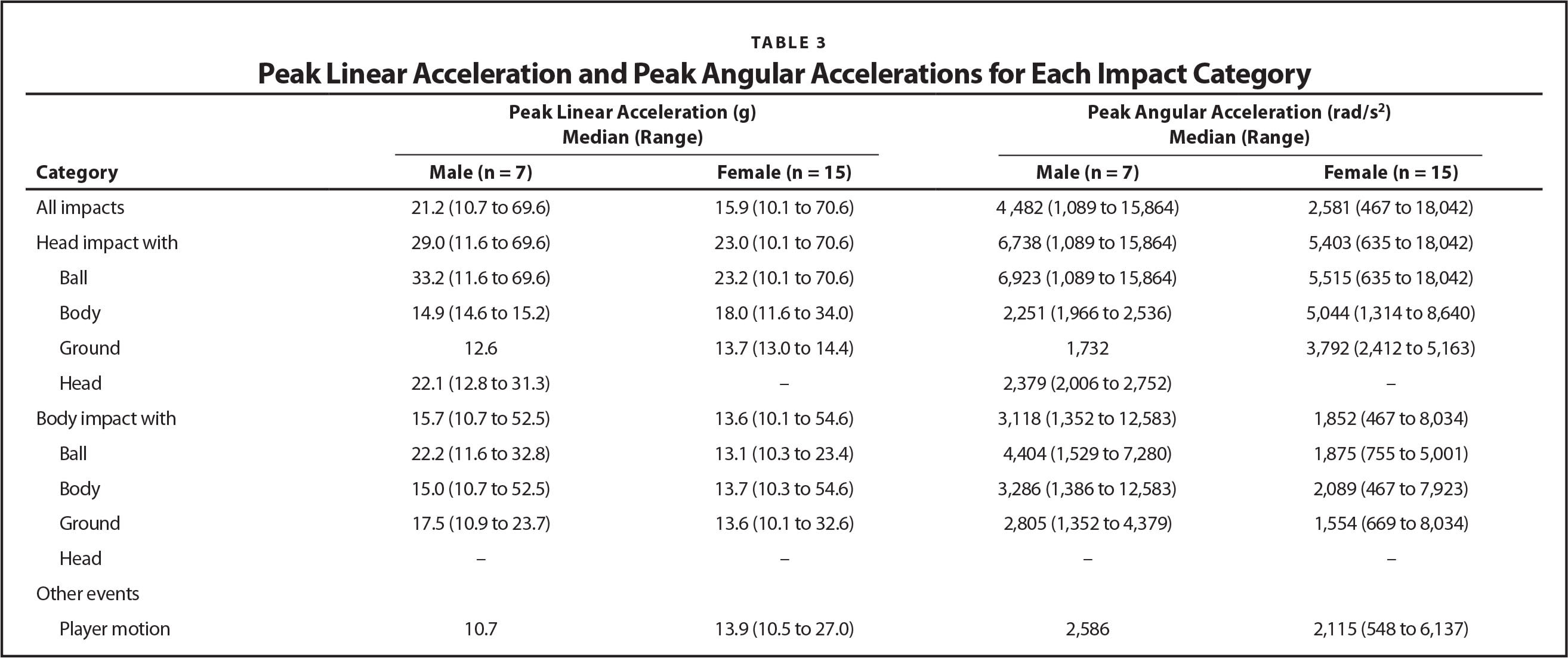 Peak Linear Acceleration and Peak Angular Accelerations for Each Impact Category