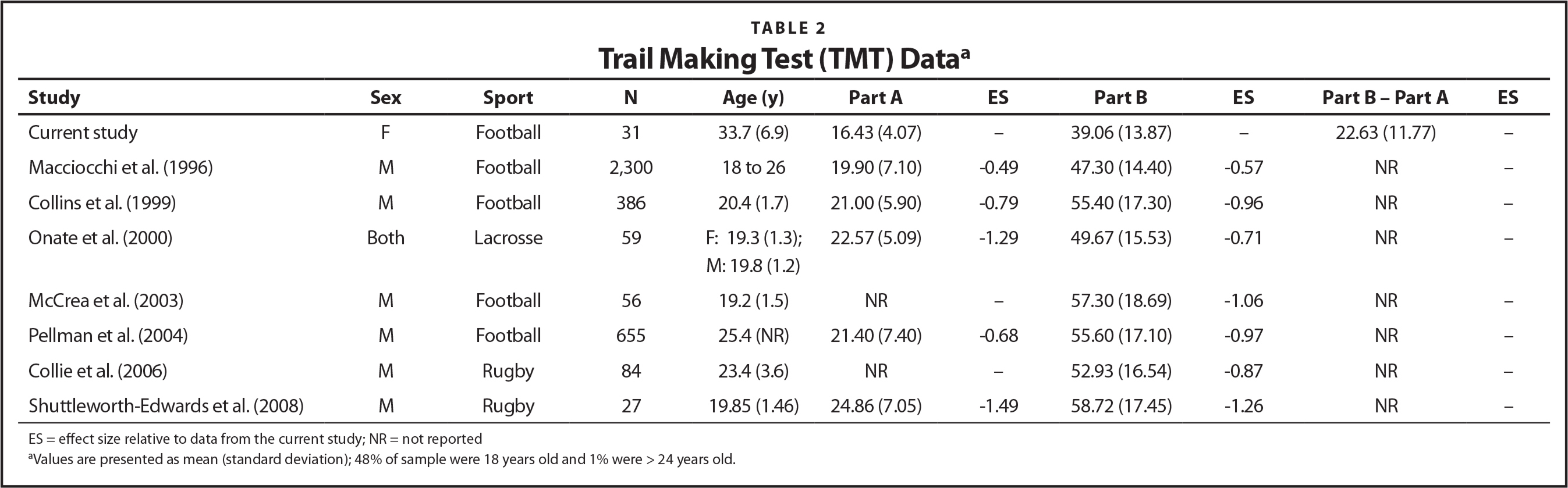 Trail Making Test (TMT) Dataa