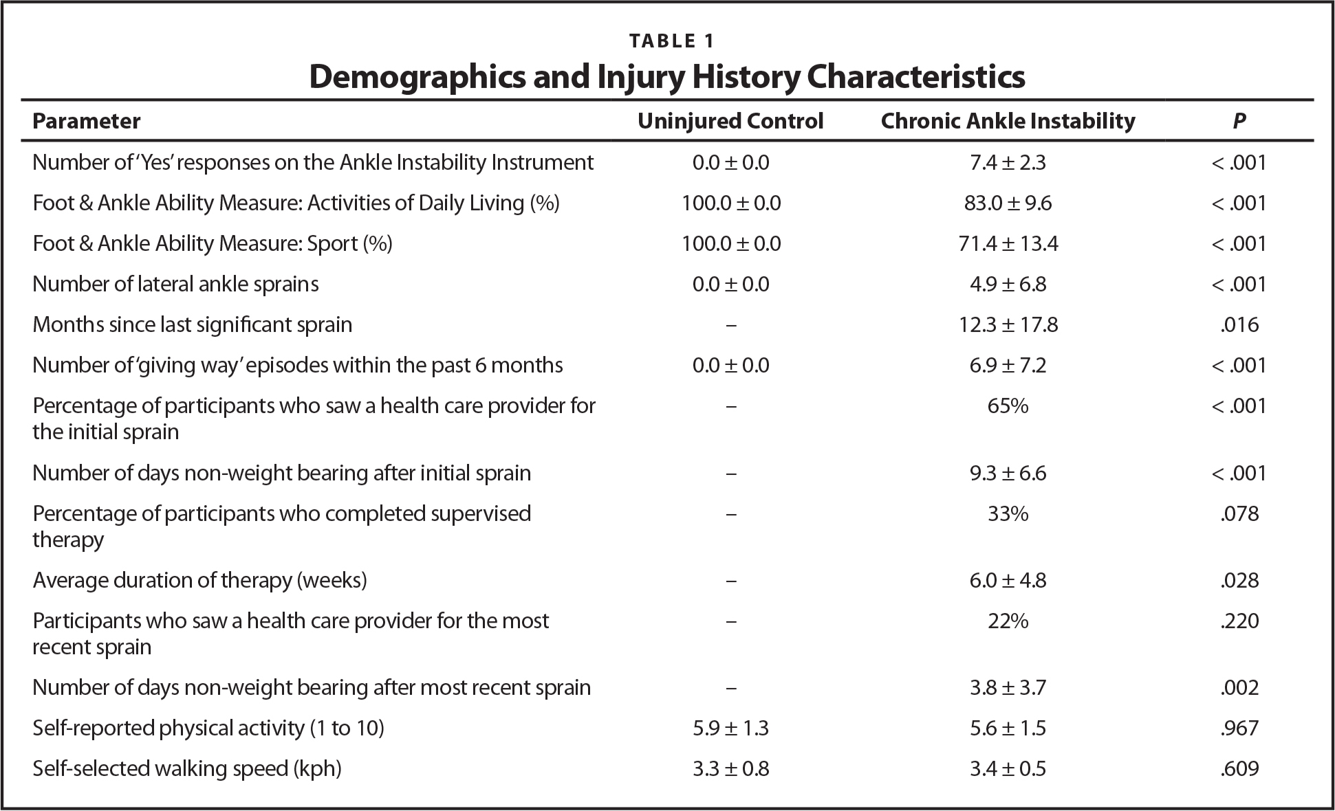 Demographics and Injury History Characteristics