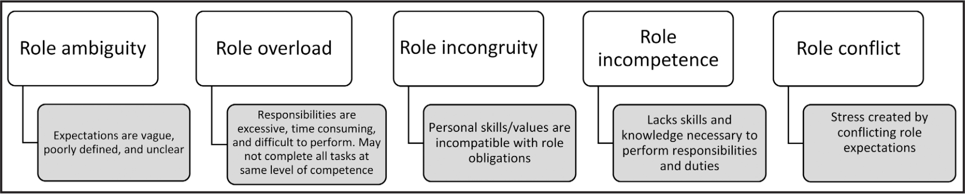 Definitions of role complexities.