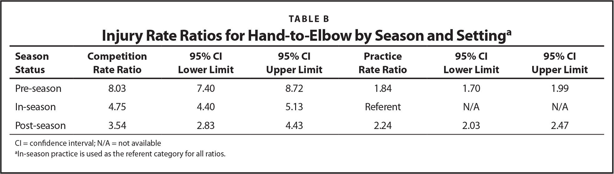 Injury Rate Ratios for Hand-to-Elbow by Season and Settinga