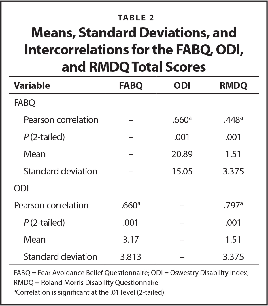 Means, Standard Deviations, and Intercorrelations for the FABQ, ODI, and RMDQ Total Scores