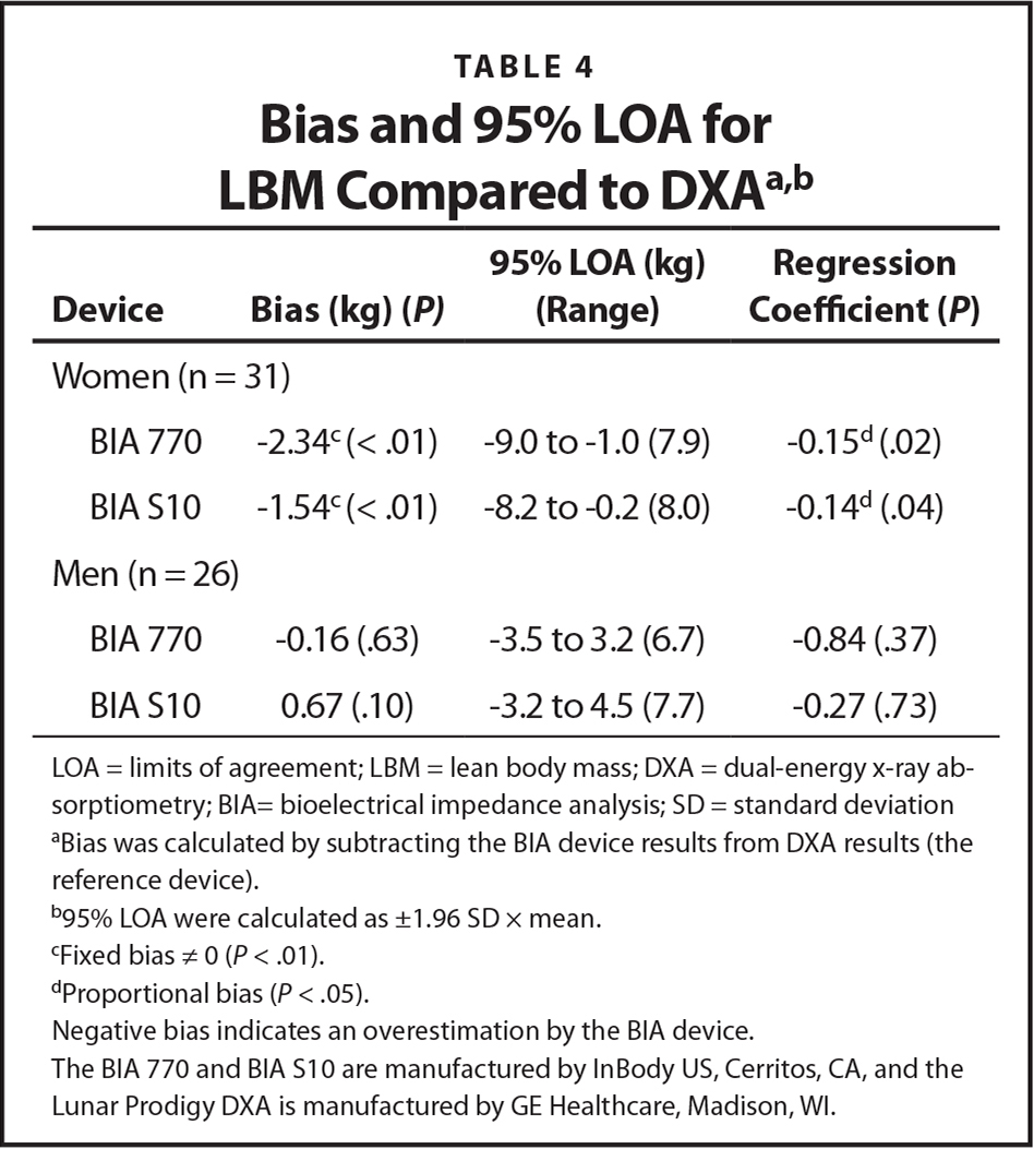 Bias and 95% LOA for LBM Compared to DXAa,b