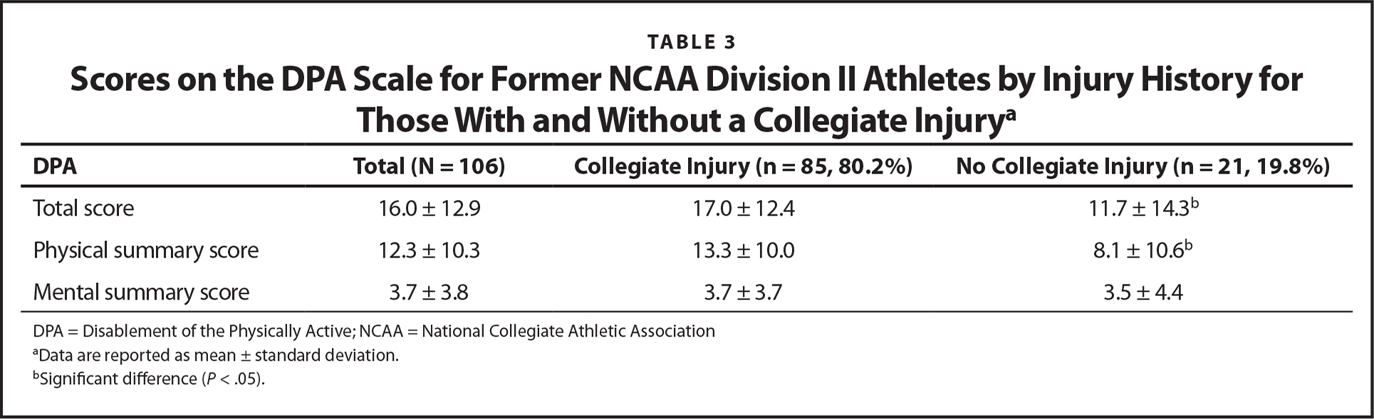 Scores on the DPA Scale for Former NCAA Division II Athletes by Injury History for Those With and Without a Collegiate Injurya