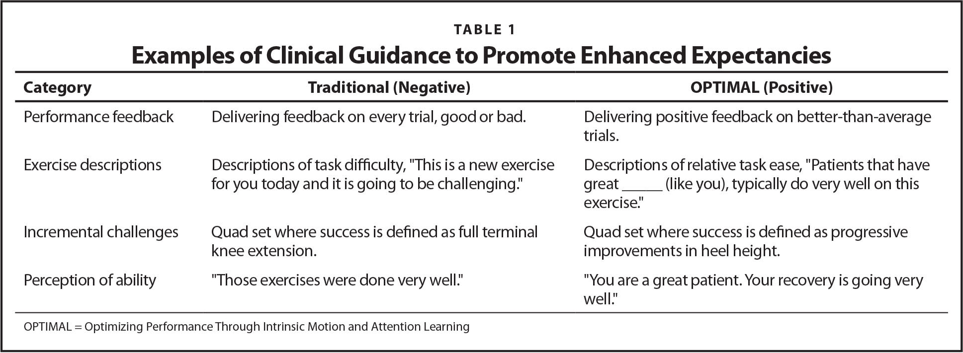 Examples of Clinical Guidance to Promote Enhanced Expectancies
