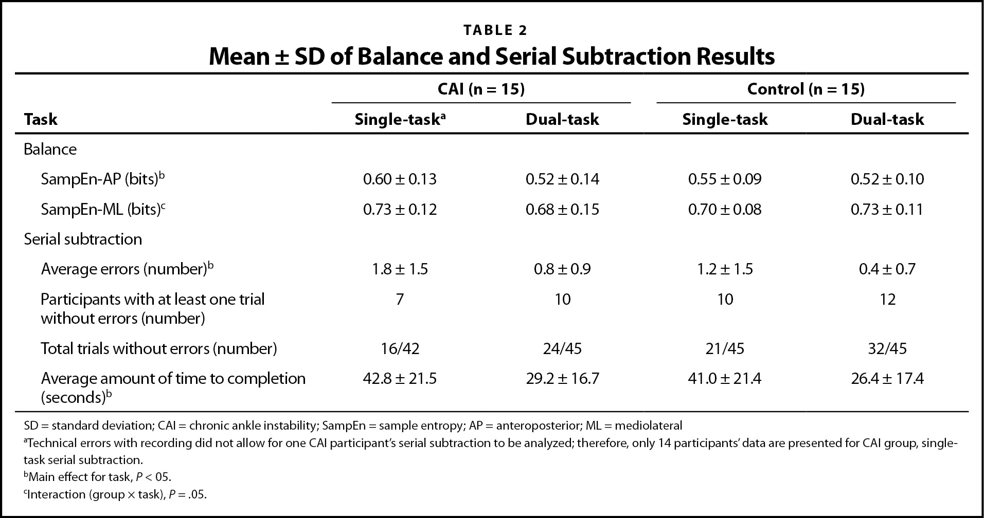 Mean ± SD of Balance and Serial Subtraction Results