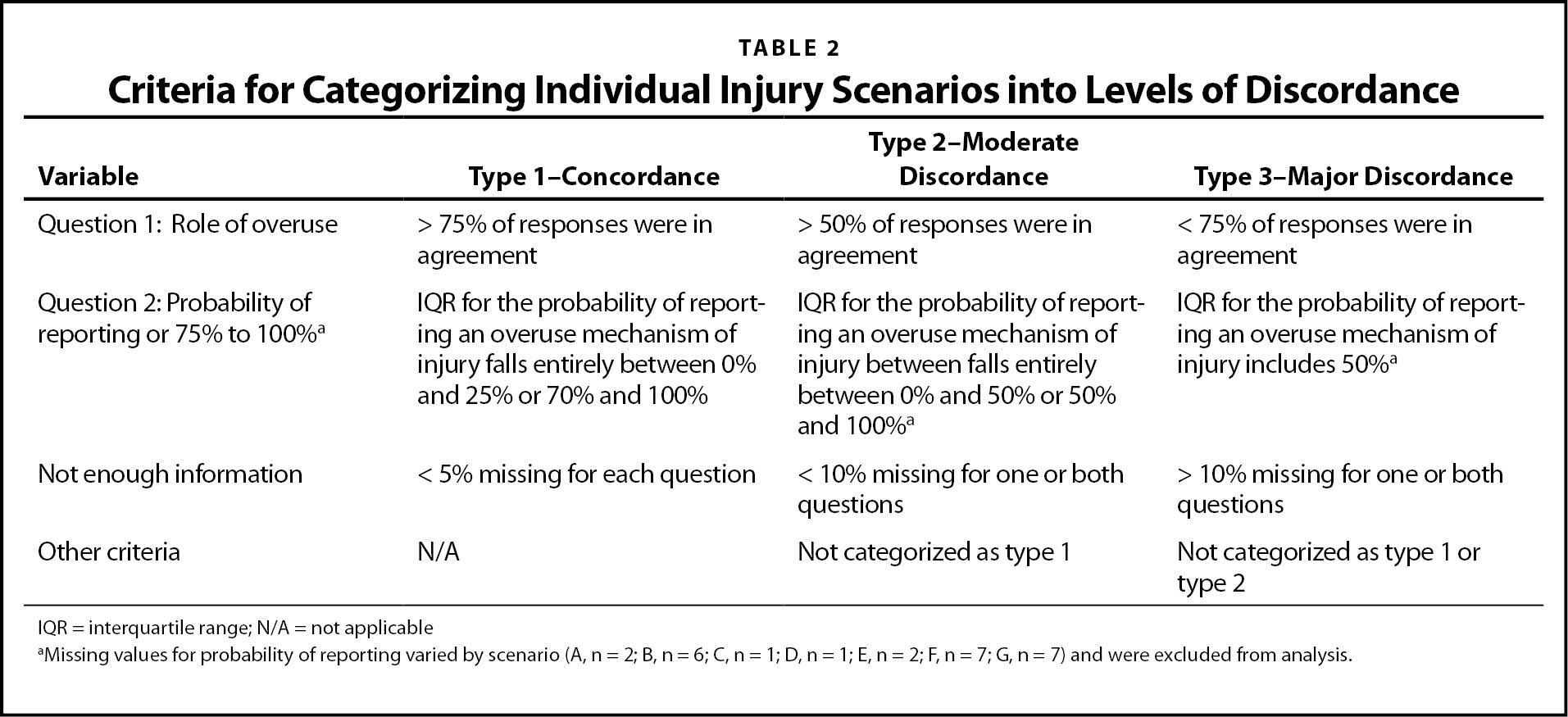 Criteria for Categorizing Individual Injury Scenarios into Levels of Discordance