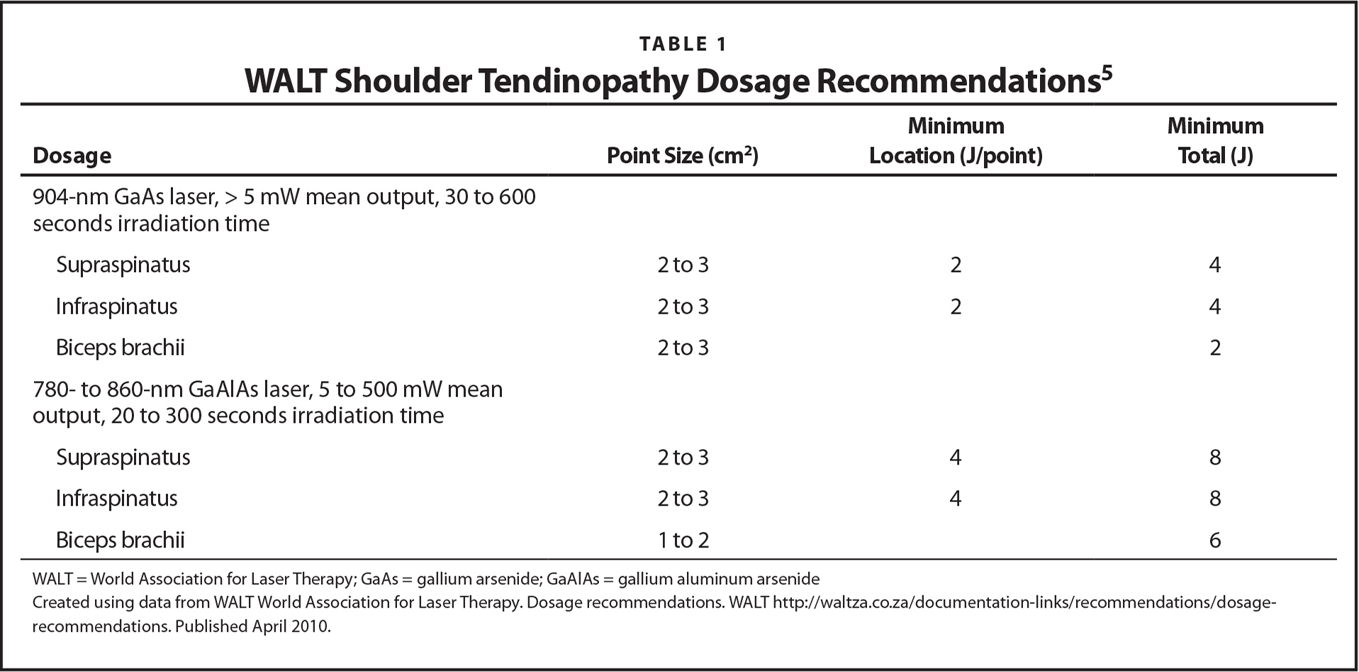 WALT Shoulder Tendinopathy Dosage Recommendations5