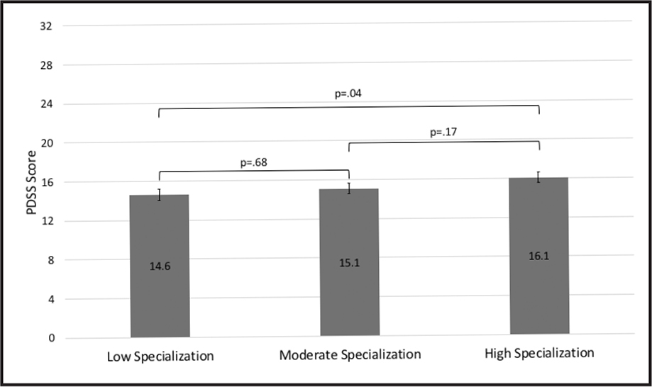 Differences in Pediatric Daytime Sleepiness Scale (PDSS) score by specialization category.