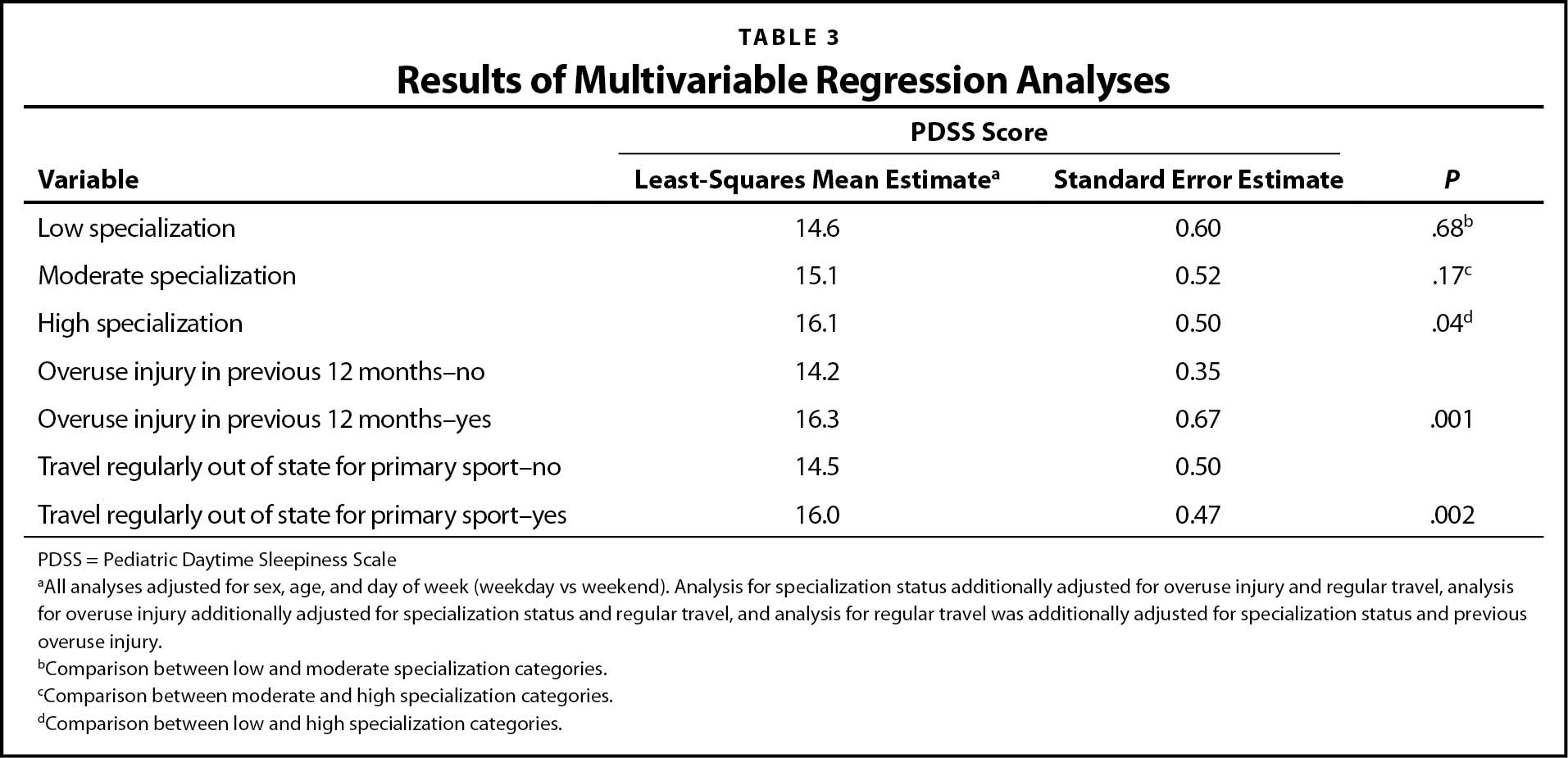 Results of Multivariable Regression Analyses