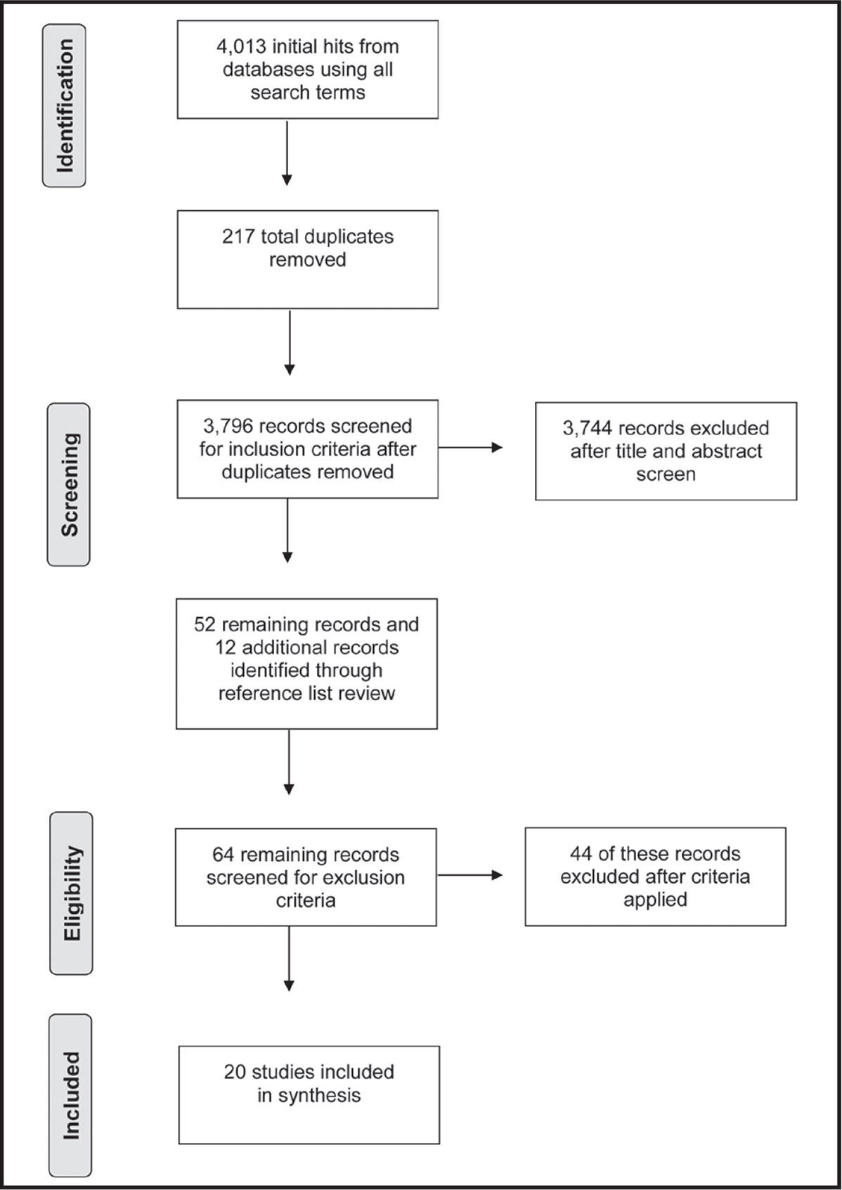 Study selection process following Preferred Reporting Items for Systematic Reviews and Meta-Analyses (PRISMA) guidelines.