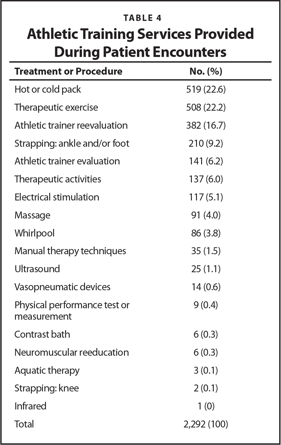 Athletic Training Services Provided During Patient Encounters