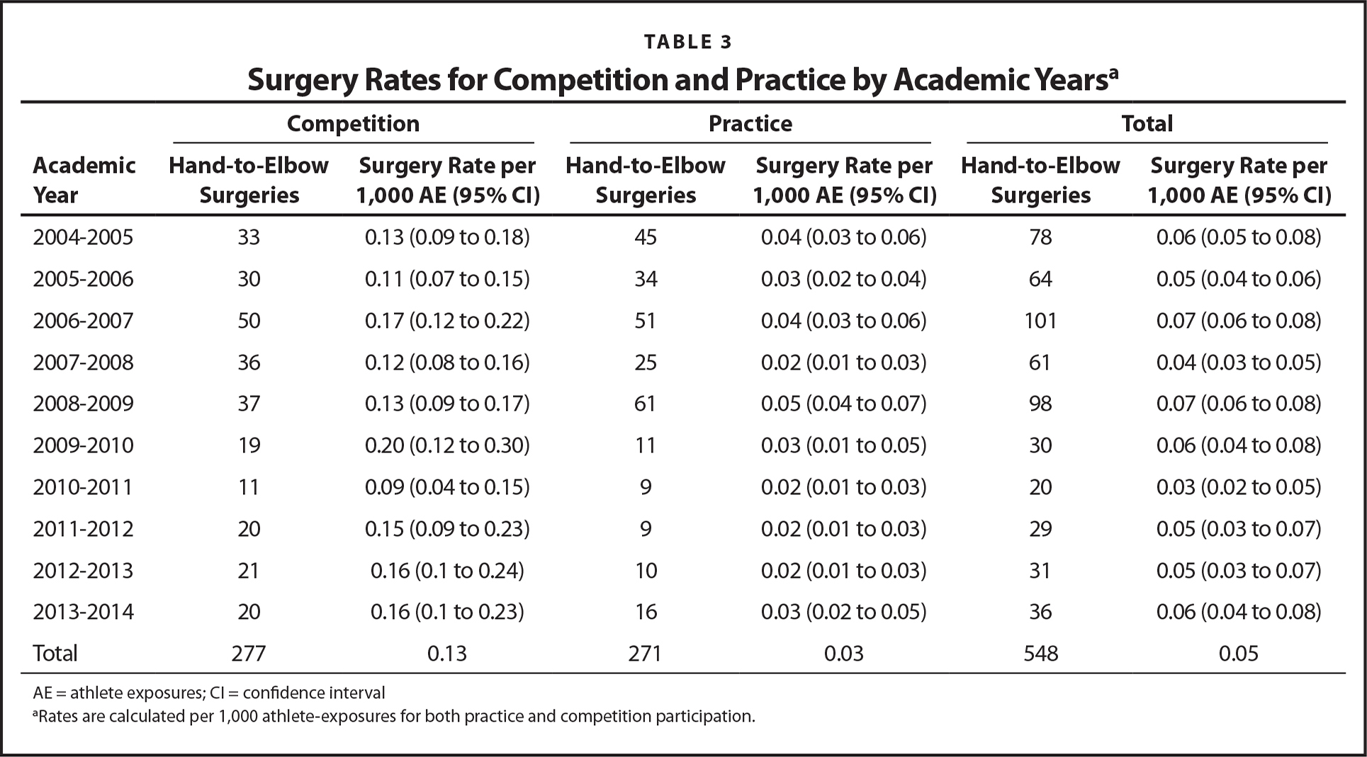 Surgery Rates for Competition and Practice by Academic Yearsa