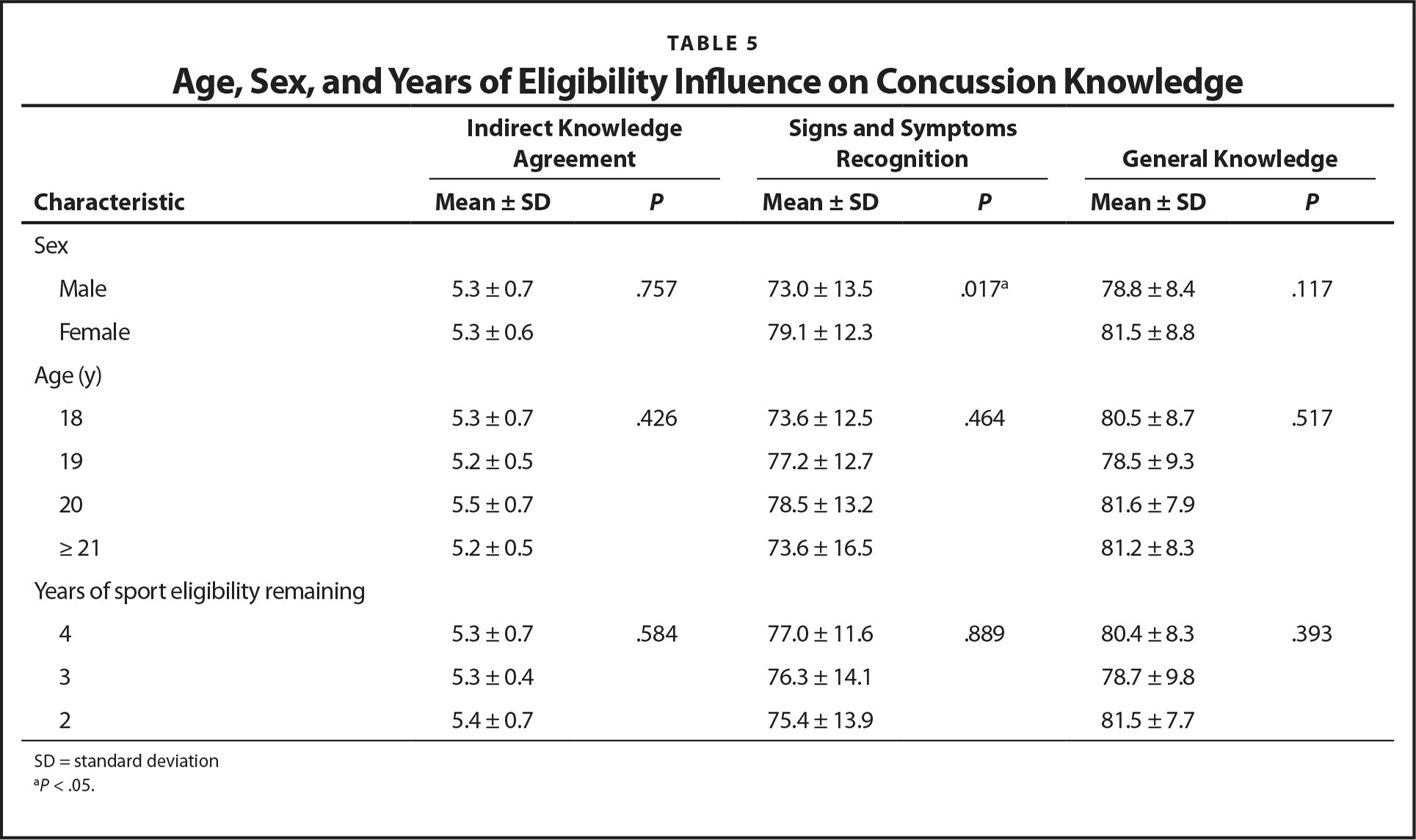 Age, Sex, and Years of Eligibility Influence on Concussion Knowledge