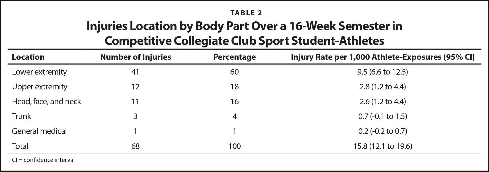 Injuries Location by Body Part Over a 16-Week Semester in Competitive Collegiate Club Sport Student-Athletes