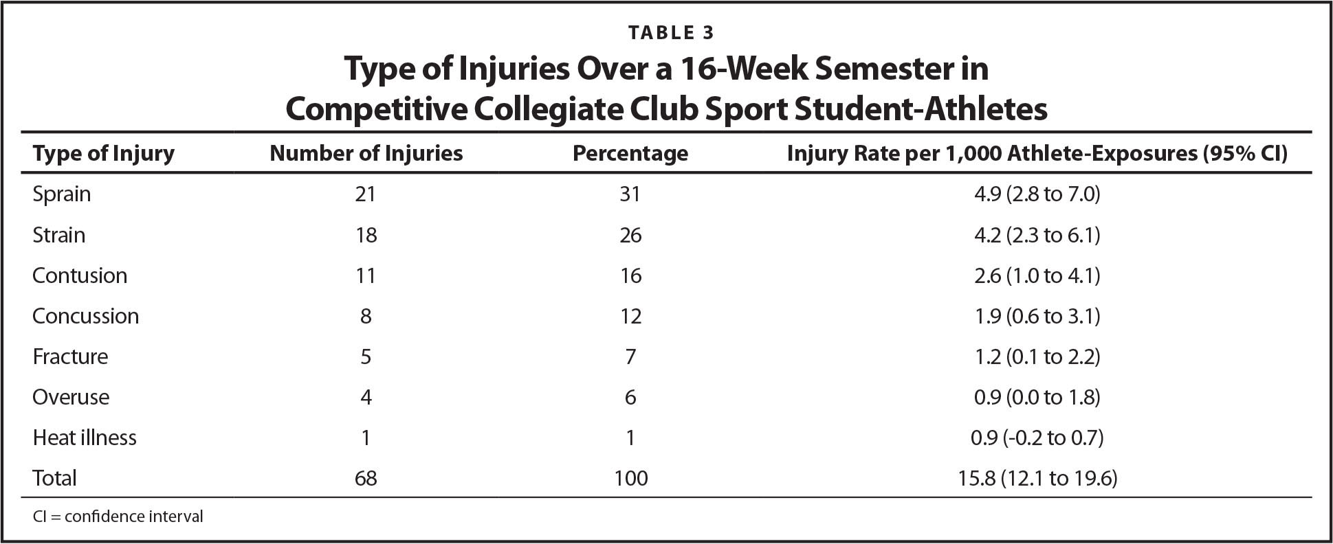 Type of Injuries Over a 16-Week Semester in Competitive Collegiate Club Sport Student-Athletes